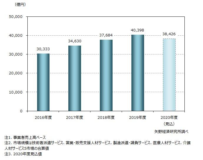 業種・職種別人材ビジネスの市場規模推移(5市場計)