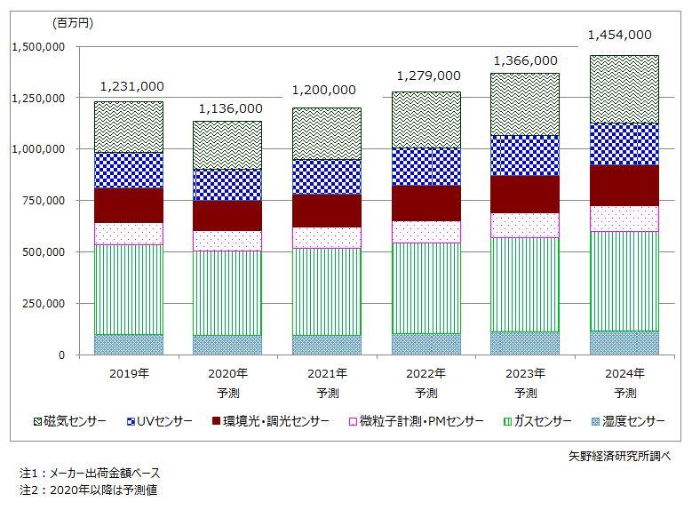 産業用センサー(環境センシング関連)世界市場規模予測