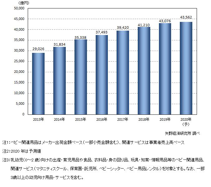 ベビー用品・関連サービスの市場規模推移