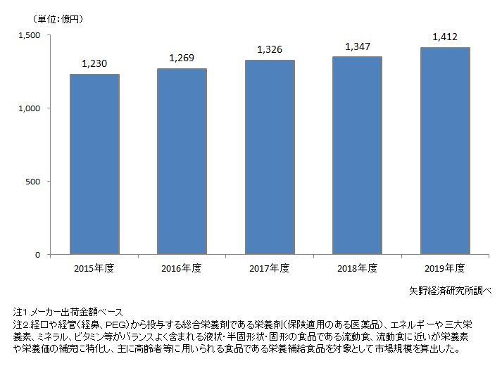栄養剤・流動食・栄養補給食品の市場規模推移