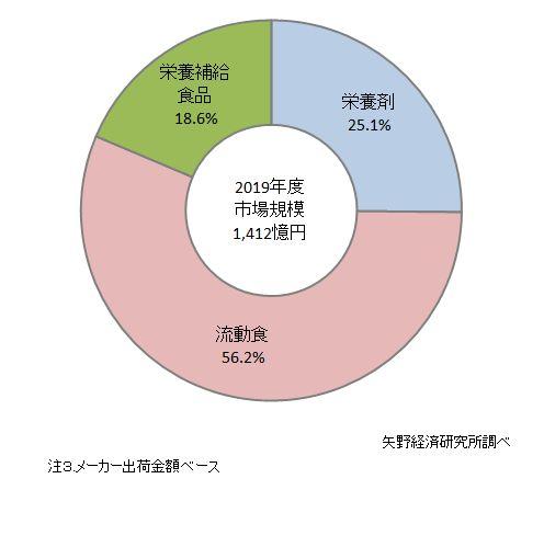 栄養剤・流動食・栄養補給食品の2019年度市場構成比
