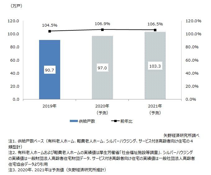 高齢者住宅市場規模(4類型計)