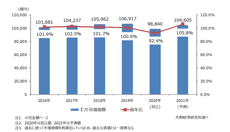 図1.ギフト市場規模推移・予測
