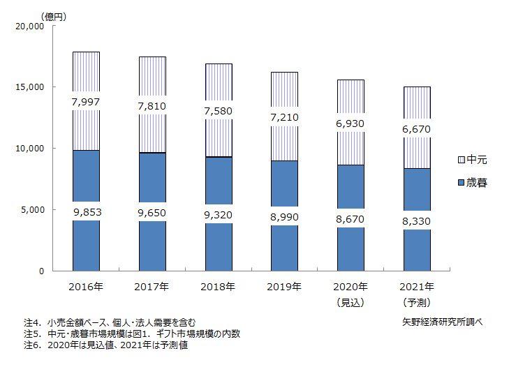 図2.中元・歳暮市場規模推移・予測
