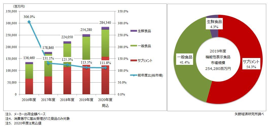 機能性表示食品の市場規模推移と食品種類別構成比(2019年度)