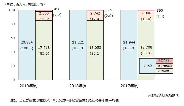 パチンコホール経営企業の業績推移(131社平均値の3ヵ年推移)