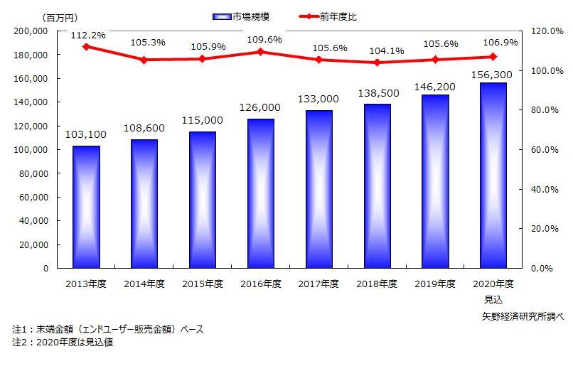 宅配水の市場規模推移