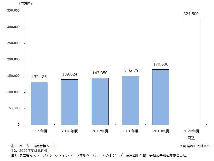 家庭用衛生用品(6品目)市場規模推移