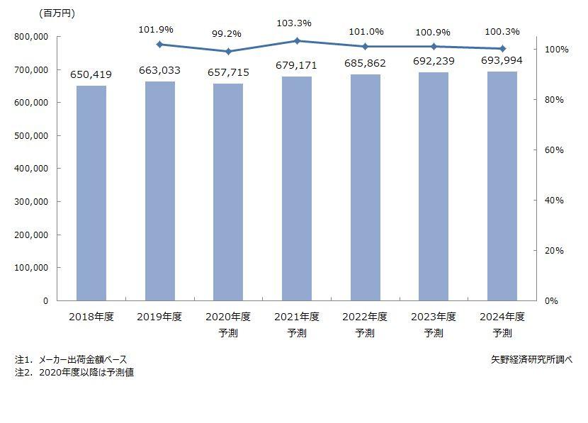 メディカルバイオニクス(人工臓器)市場規模推移・予測