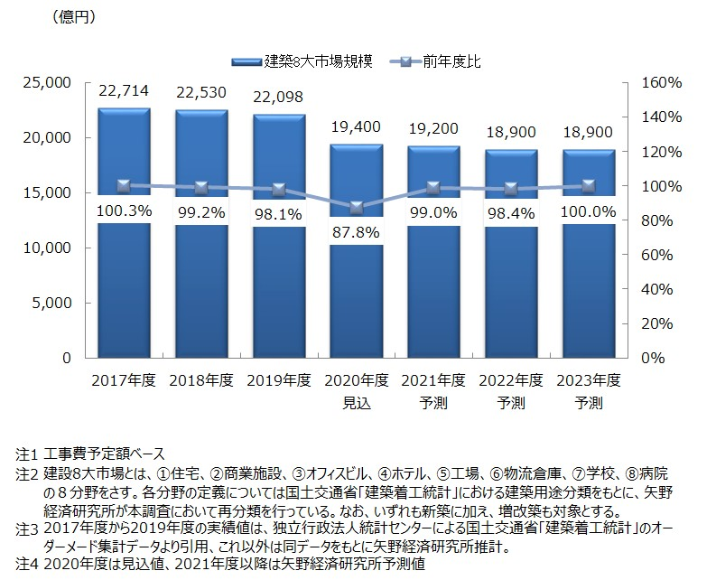 建設8大市場規模推移・予測(工事費予定額ベース)
