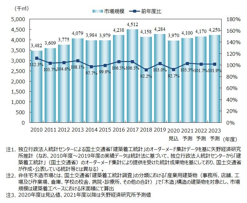 国内非住宅木造市場規模の推移・予測(床面積ベース)
