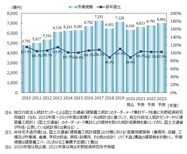 国内非住宅木造市場規模の推移・予測(工事費予定額ベース)