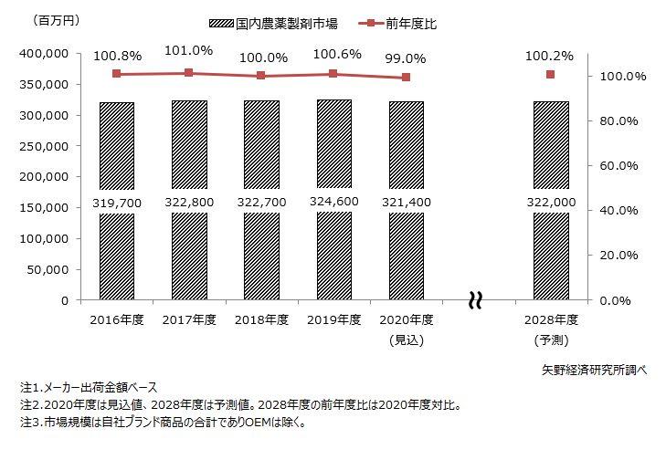 農薬製剤市場規模推移・予測