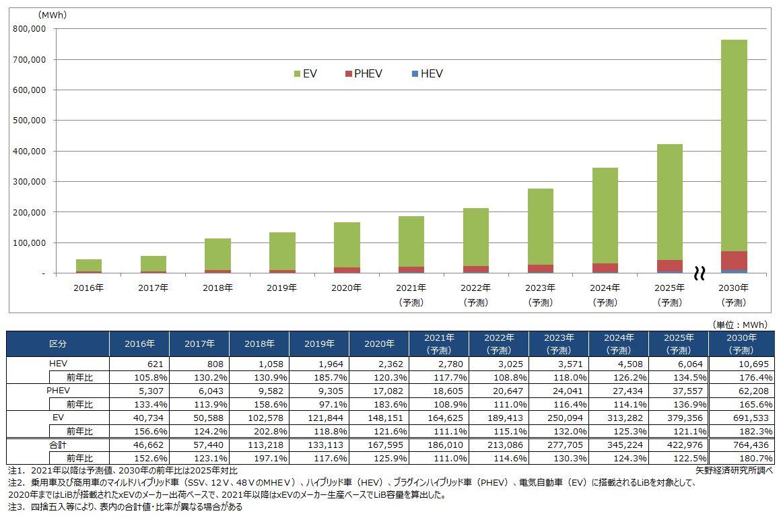 市場ベース予測:xEVタイプ別車載用LiB世界市場規模推移・予測