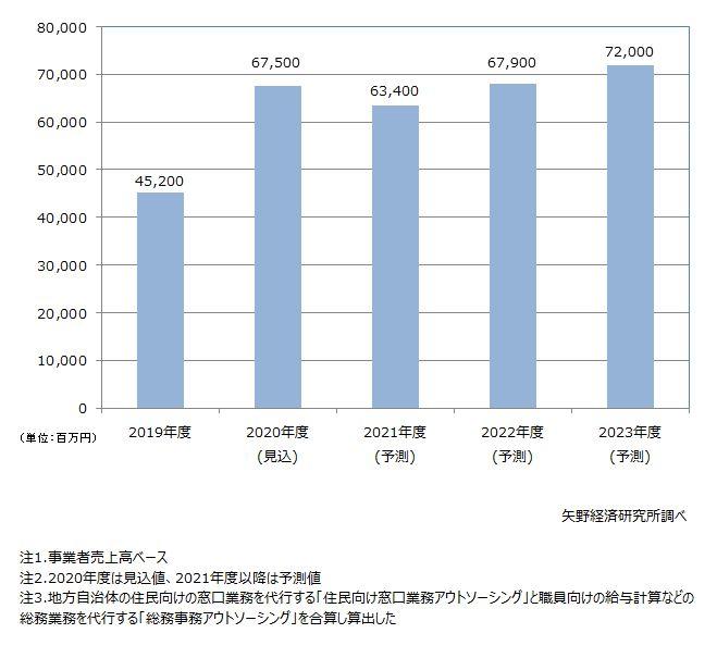 自治体業務アウトソーシング市場の規模推移予測