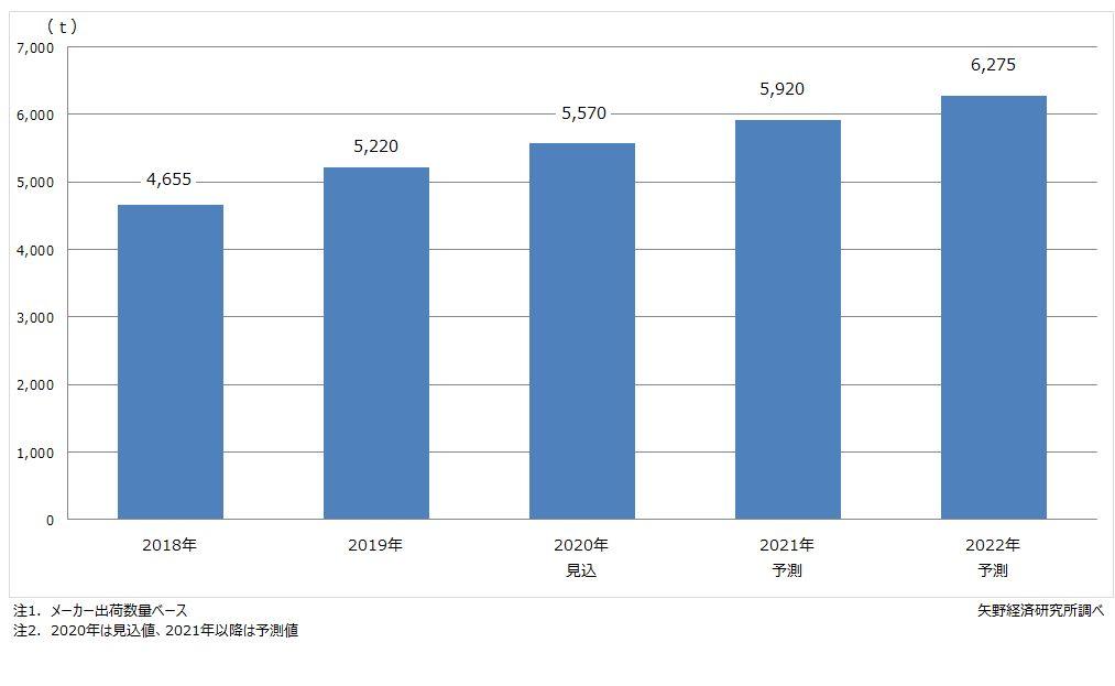 FCCL用PIフィルム世界市場規模推移・予測