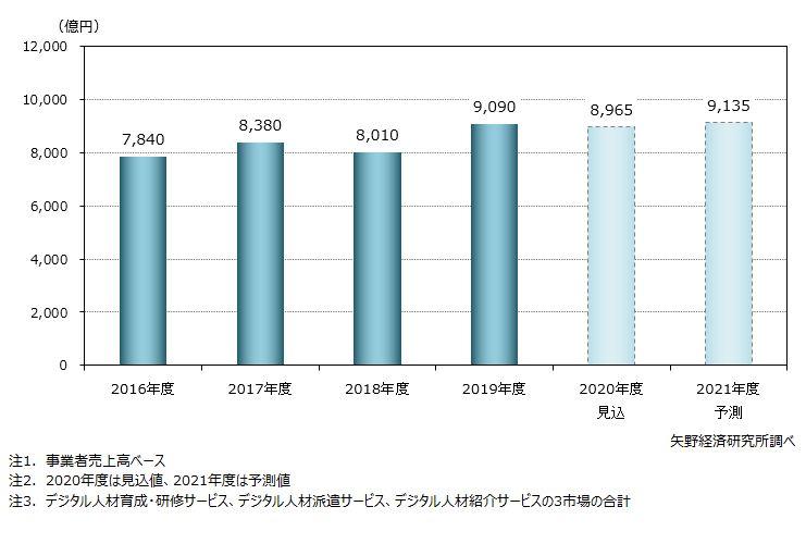 デジタル人材関連サービス市場規模推移・予測(3市場計)
