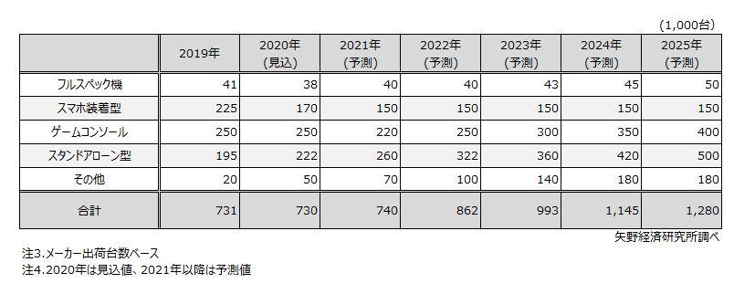 カテゴリ別 HMD機器国内出荷台数予測