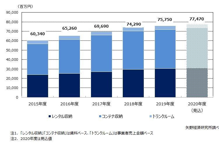 収納サービス(レンタル収納、コンテナ収納、トランクルーム)の国内市場規模推移