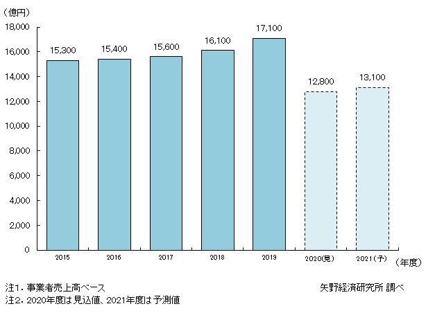 国内ディスプレイ業の市場規模推移・予測