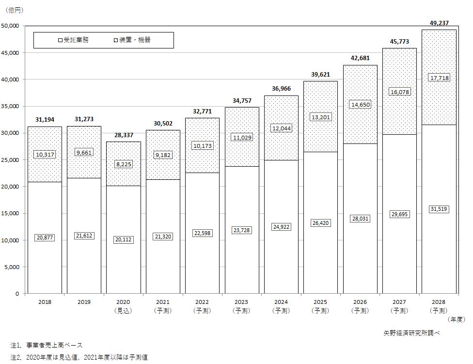 非破壊検査世界市場(装置・機器及び受託業務)推移と予測