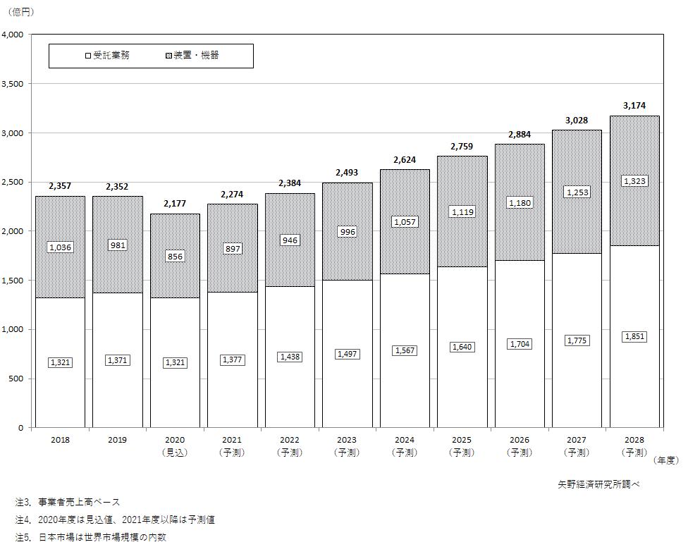 非破壊検査日本市場(装置・機器及び受託業務)推移と予測