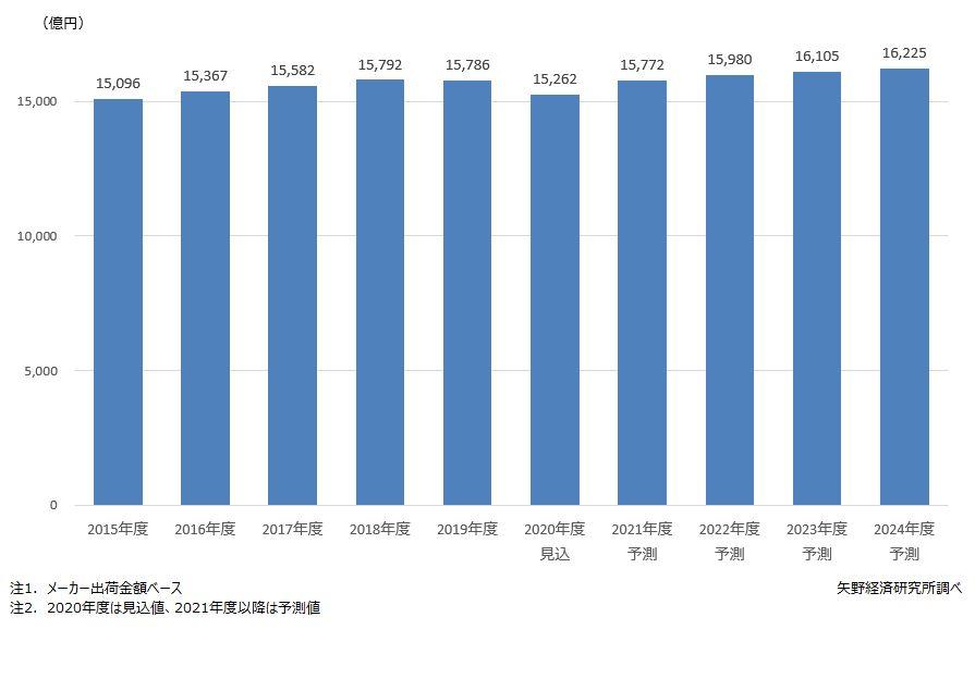 国内のパン市場規模推移・予測