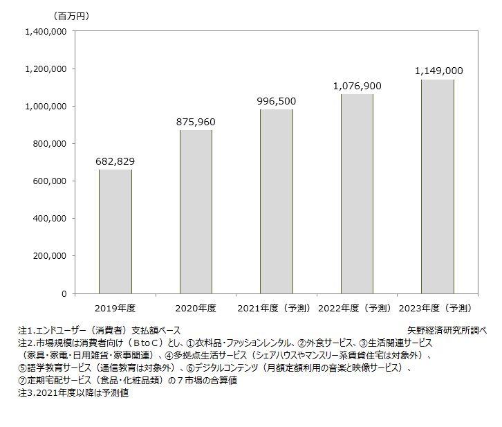 サブスクリプションサービス国内市場規模(7市場計)推移・予測