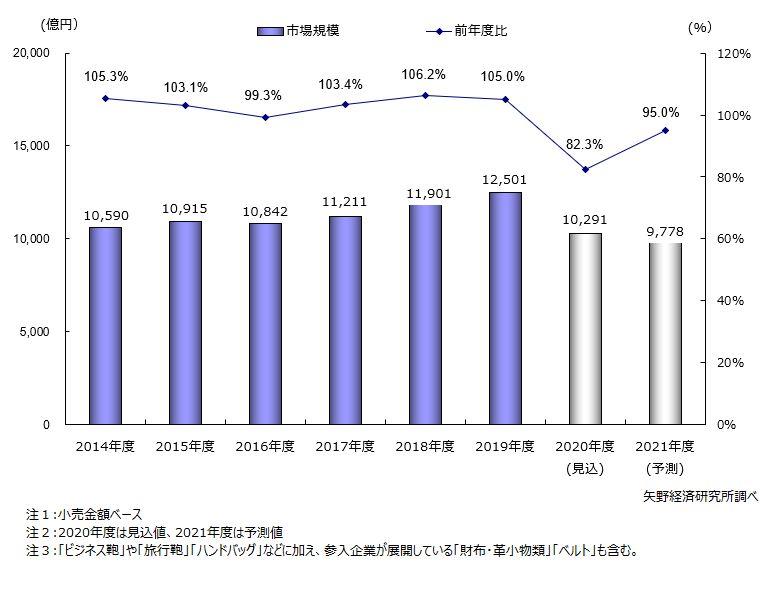 国内鞄・袋物小売市場規模推移