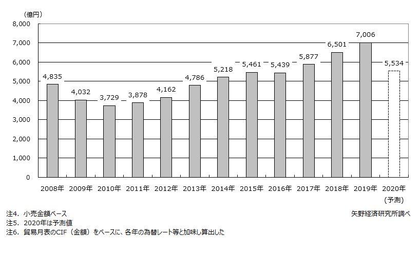 インポートブランドの鞄・袋物の小売市場規模推移(欧州・米国輸入分)