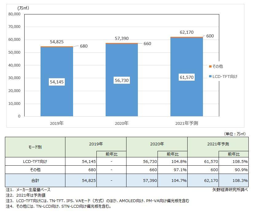 偏光板の世界生産量推移・予測