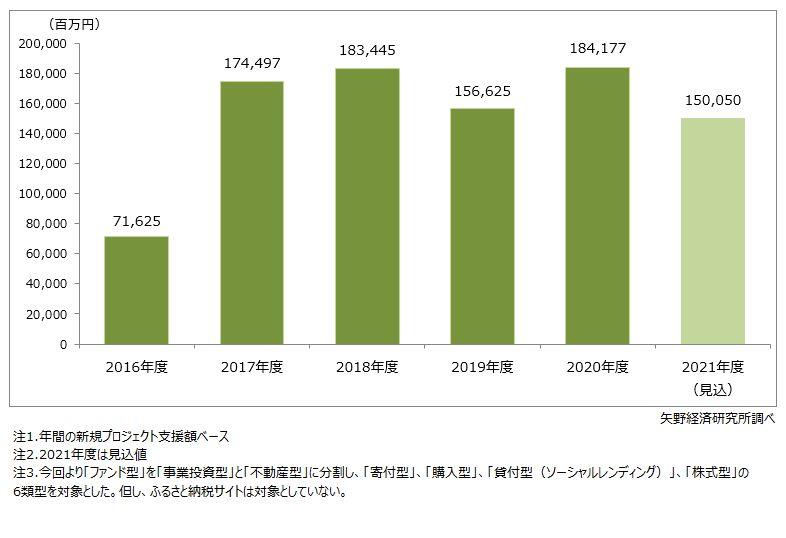 国内クラウドファンディングの新規プロジェクト支援額(市場規模)推移