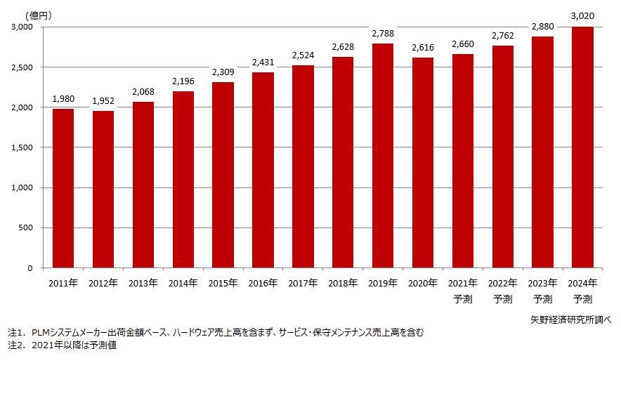 国内PLM市場規模推移・予測