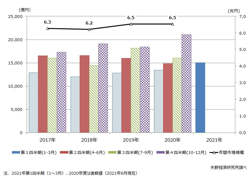 住宅リフォーム市場の四半期別の市場トレンド推移