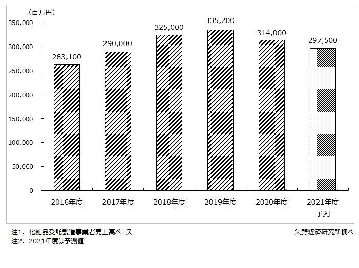 国内化粧品受託製造の市場規模推移・予測