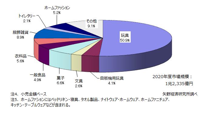 2020年度キャラクタービジネス商品化権市場 分野別構成比