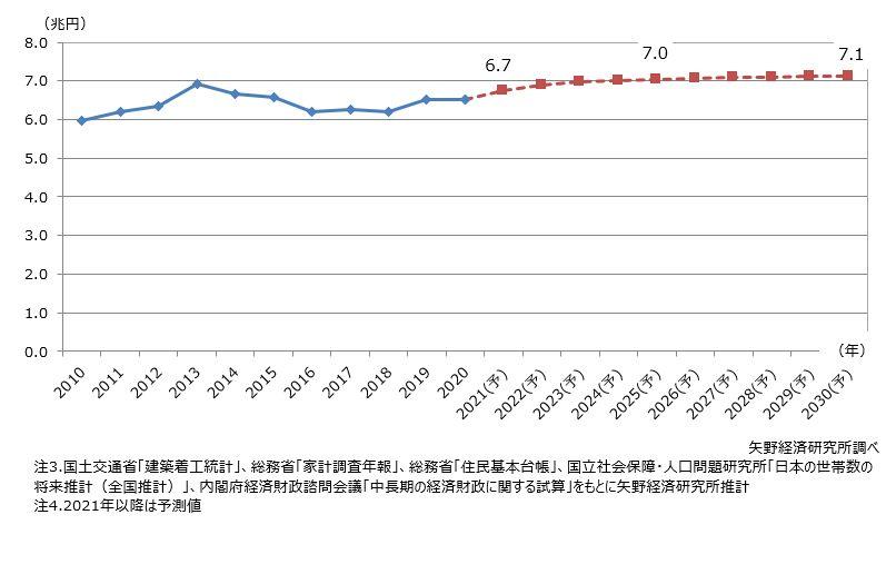 住宅リフォーム市場規模の2030年までの長期予測