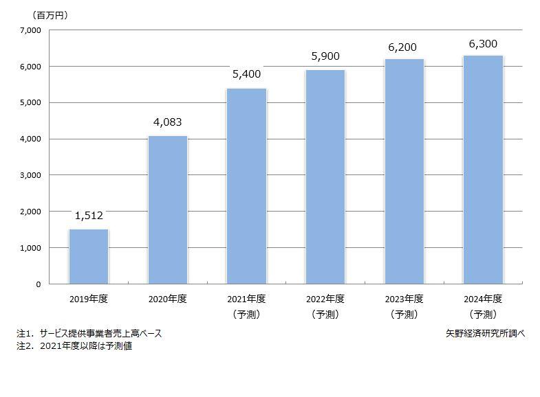 eKYC市場規模推移・予測