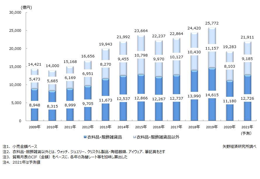 国内インポートブランド(主要15アイテム)小売市場規模推移
