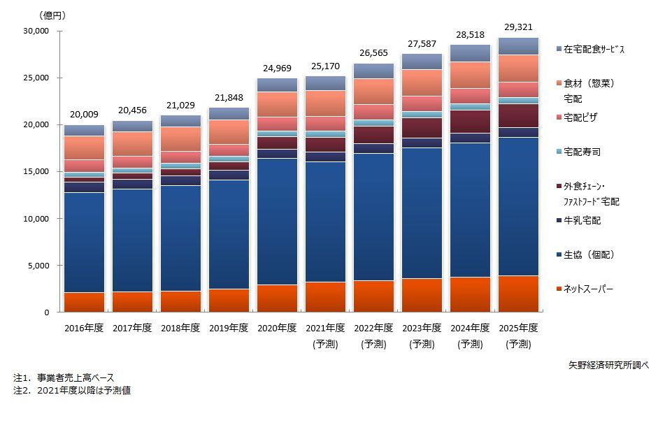 食品宅配市場規模(主要8分野合計値)推移・予測